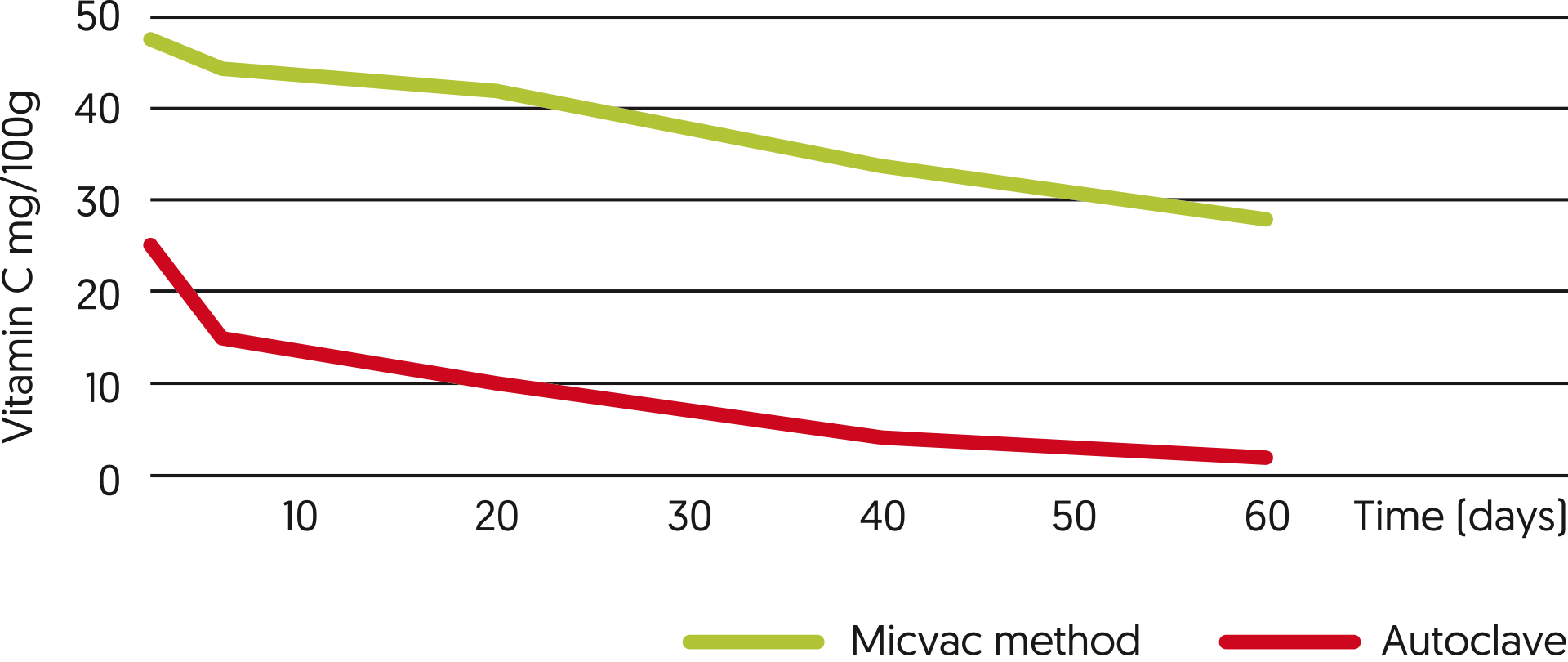 The Micvac-method preserves vitamins far better than competing techniques.